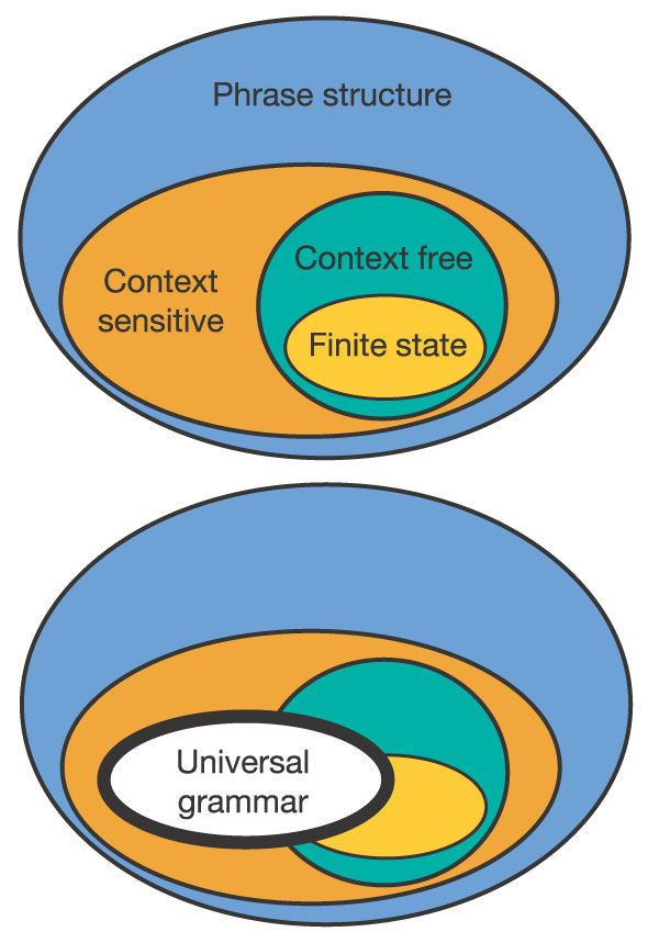 Universal Grammar images   FIGURE 3. The Chomsky hierarchy and the logical necessity of universal ...