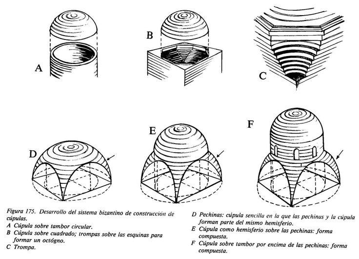 Historia de la Arquitectura: Arquitectura Bizantina