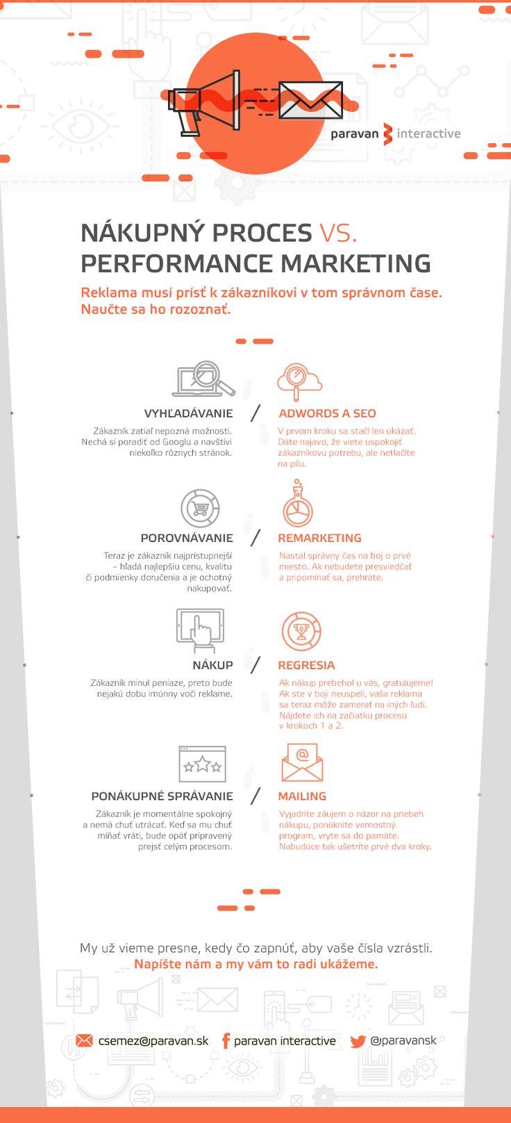infografika nakupny proces
