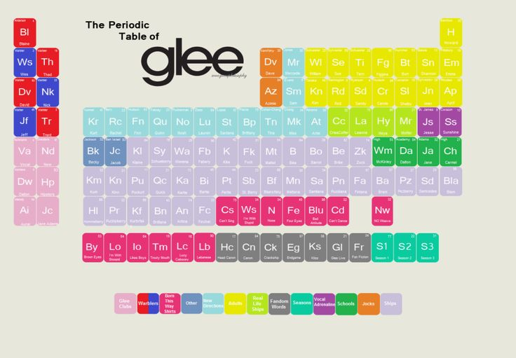 The Periodic Table of Glee.Whoever made this needs an award. This is awesome