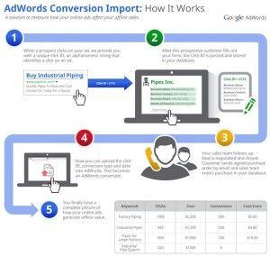 http://syifa.0zed.com/2013/10/google-luncurkan-fitur-perkiraan-jumlah-konversi-di-adwords/