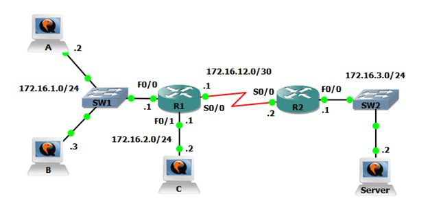 GNS3 Labs for CCNA: Basic Access Control Lists