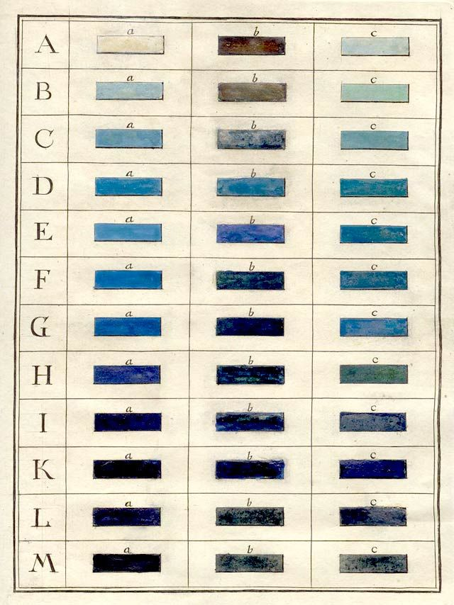 Ignaz Schiffermüller, table of blue colors, 1772. Schiffermüller's system called for a series of charts, as Schäffer's system had. He used b...