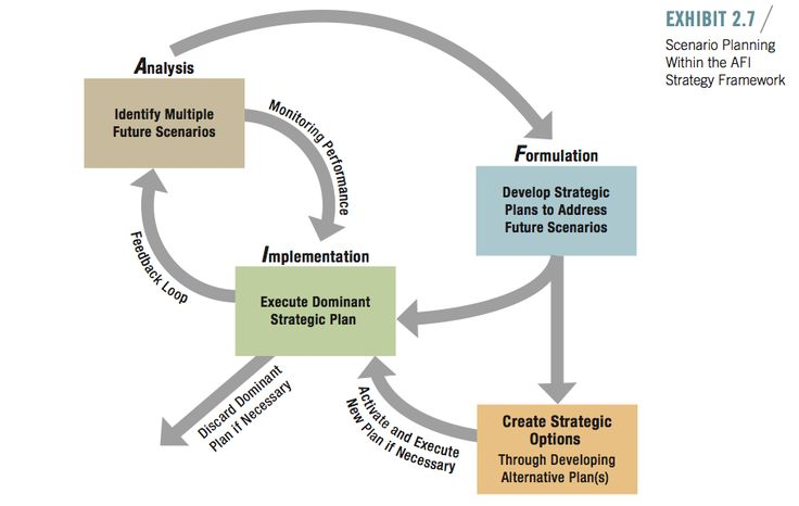 E-Business Planning and Analysis Framework