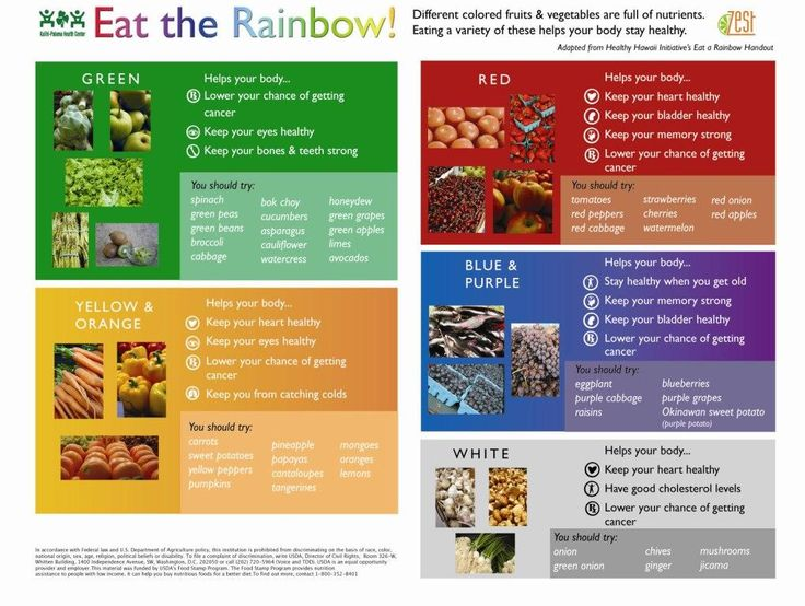 Eat the rainbow - what to eat and why!