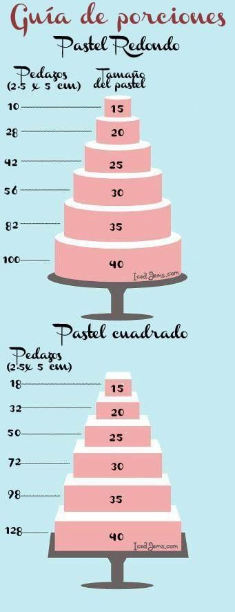 Medidas de pasteles!