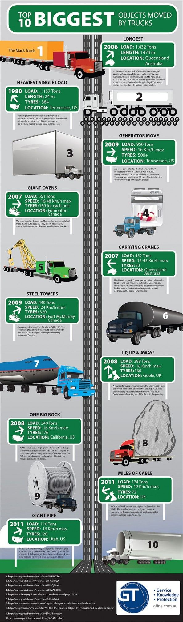World s largest truck moves infographic