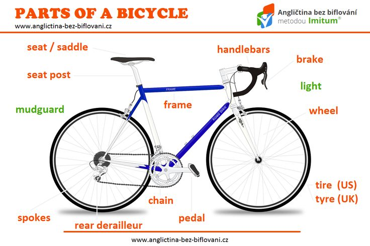Máte rádi cyklistiku a obecně jízdu na kole? Pak budete jistě rádi, když dokážete pojmenovat jednotlivé části jízdního kola anglicky...#cycling #bicycle #partsofabicycle