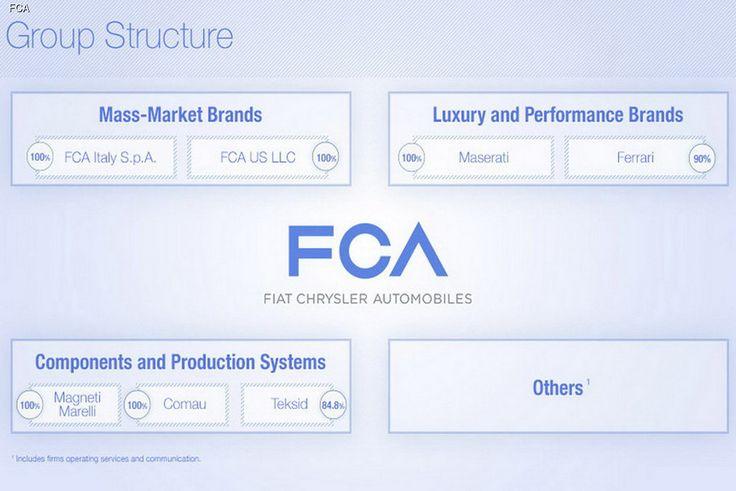Американская корпорация Chrysler Group LLC сменила название на FCA US LLC. При этом имя Chryslert теперь будет использоваться только для обозначения конкретной марки автомобилей.