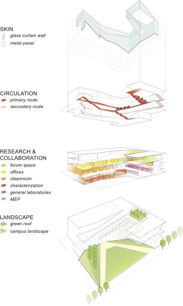 Galeria de Centro para Nanotecnologia Krishna P. Singh / WEISS/MANFREDI - 13
