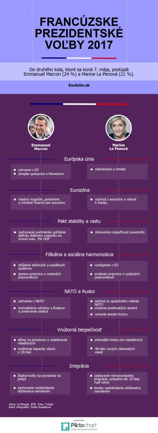 Sledujete francouzské prezidentské volby? Co říkáte na tuto volební infografiku?