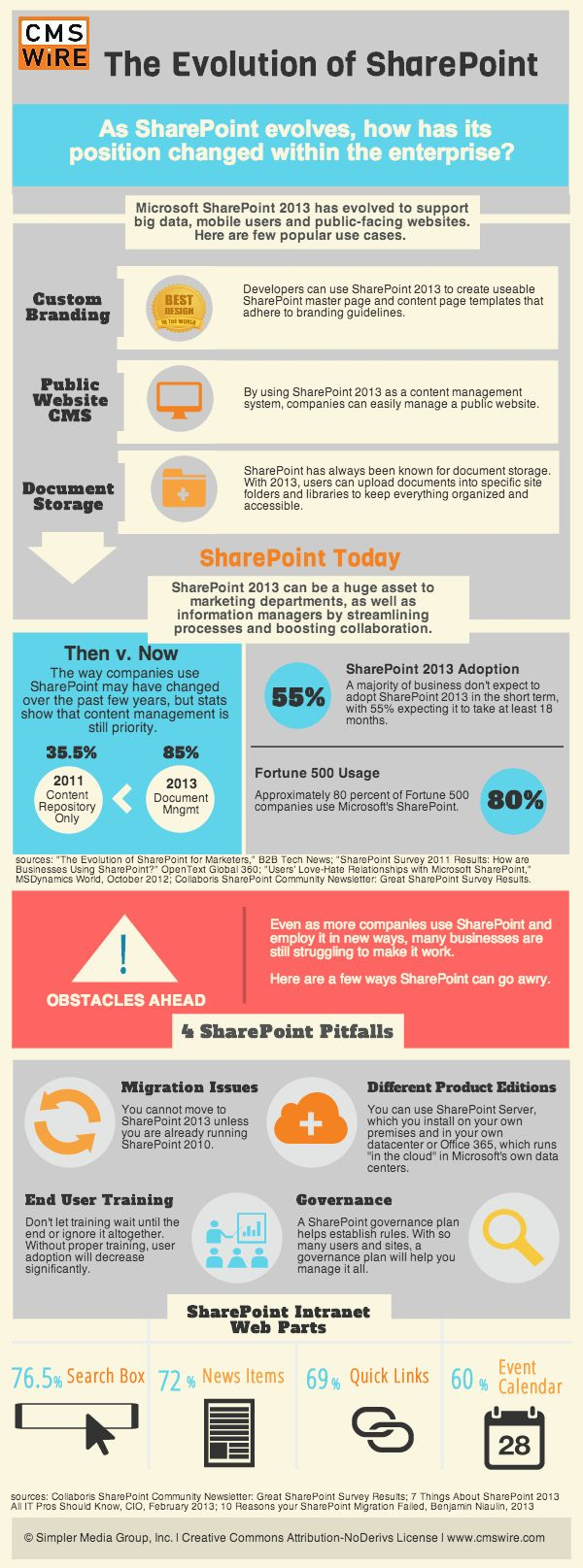 196 best SharePoint Geek images on Pinterest | Info graphics ...