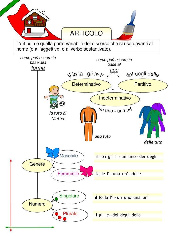 Mappa articolo  Lingua italiana -scuola primaria