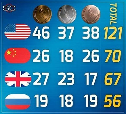 FINAL medal count: @teamusa  finishes with 121 total medals, 51 more than any other nation. (@sportscenter)  #teamusa #usabmnt #rio2016olympics #rio2016 #usabasketball #Olympics #gold #goldmedal #goldmedalcount #nation #nations #unitedstates #unitedstatesofamerica #espn #sportsillustrated #sportscenter