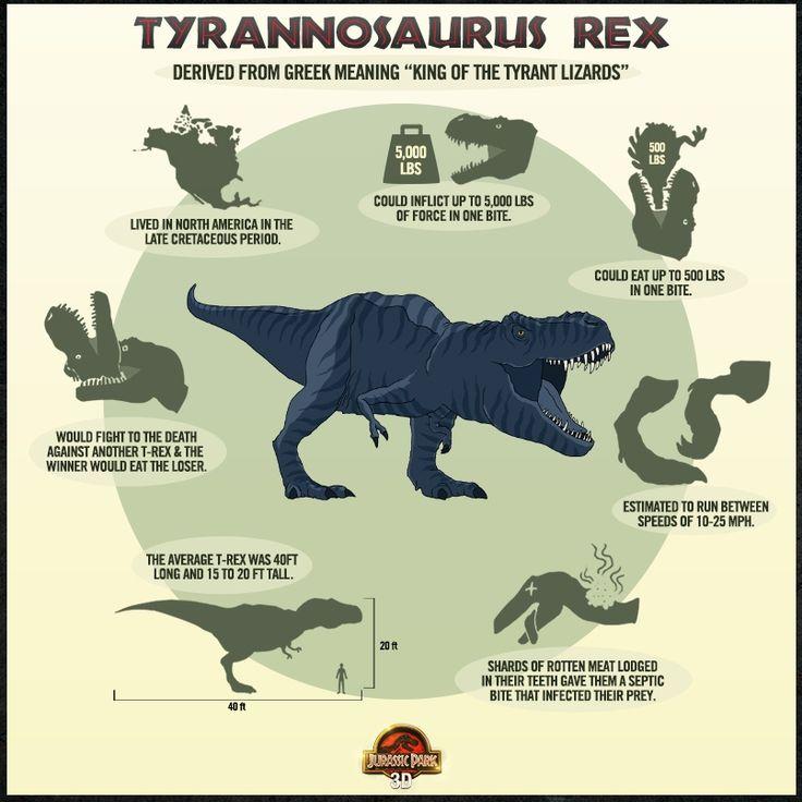 tyrannosaurus rex size chart - Google Search