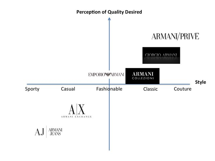 company and market analysis for giorgio armani Fashion research, marketing and trend forecasting an analysis of 'giorgio armani from the formation of company giorgio armani has manufactured many individual labels and sub-brands in the name of.