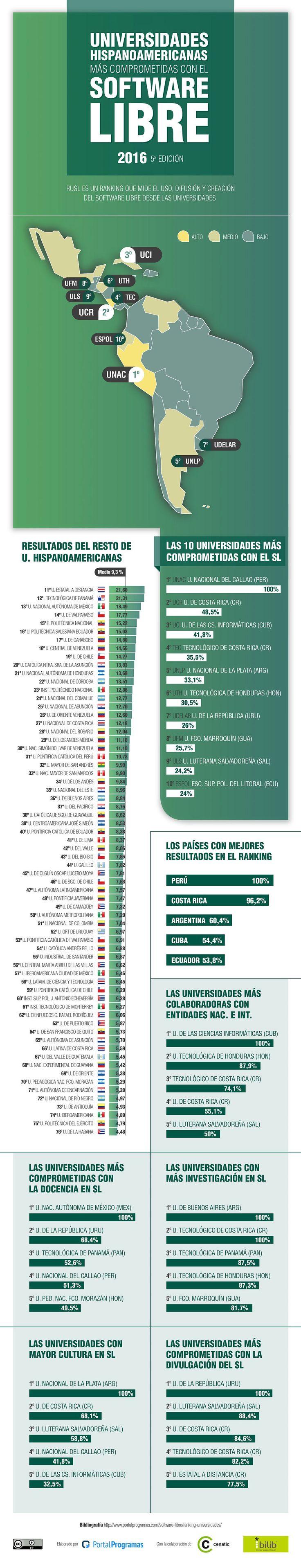 Ranking de #universidades hispanoamericanas en #Software #Libre (RuSL) 2016 http://www.portalprogramas.com/milbits/informatica/universidades-hispanoamericanas-apoyan-software-libre-2016.html