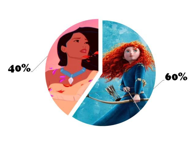 I got: You are 40% Pocahontas and 60% Merida! The Test To Define Your Disney Personality