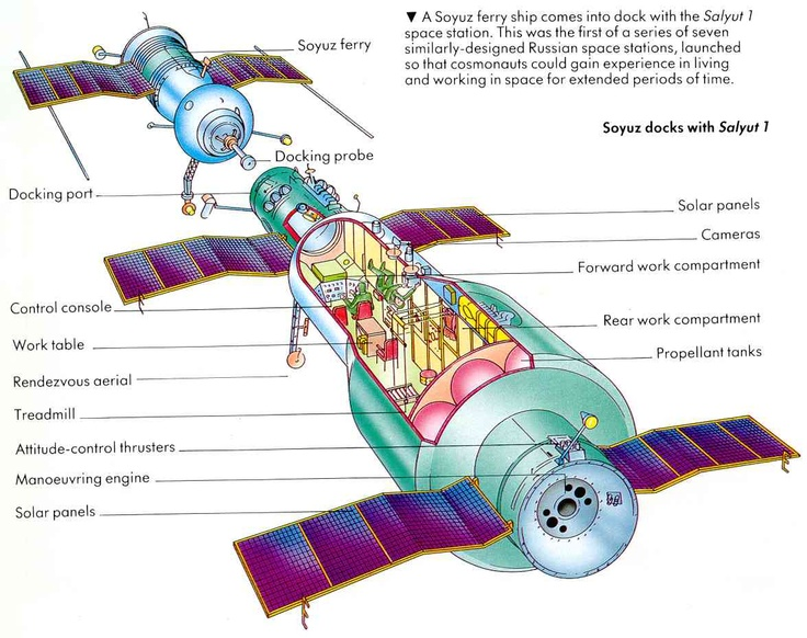 salyut 1 space station illustration - photo #27
