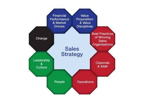 If you want to increase the #sales of the products of your company, you have to ensure that your employees are equipped with the necessary skills and capabilities.