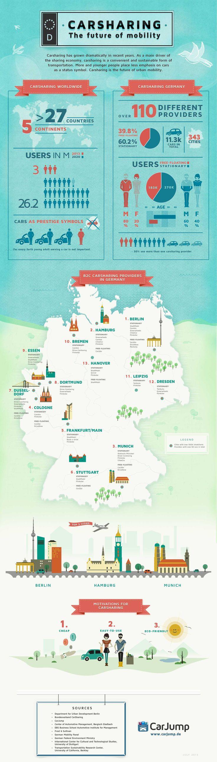 Carsharing-Infografik: Autos verschwinden als Status-Symbol #carsharing #infographic