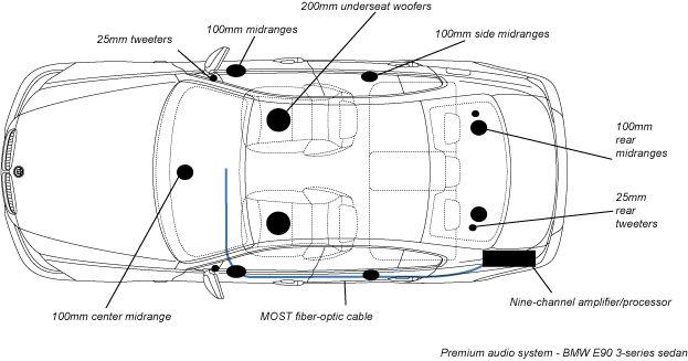 Harman Kardon Logic7 speaker layout for BMW E90/E60/E61