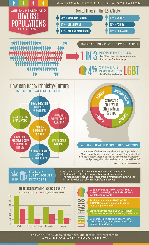 APA Healthy Minds on Mental health