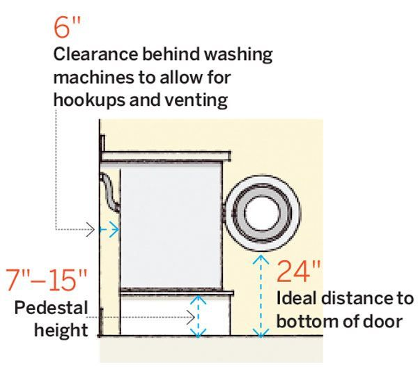 The hookup clearance behind machines and pedestal height affect chore efficiency.