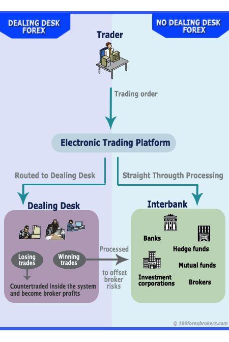 Best non dealing desk forex broker