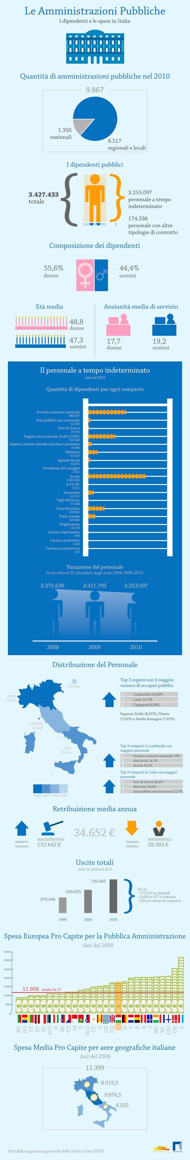 Costo pubblica amministrazione
