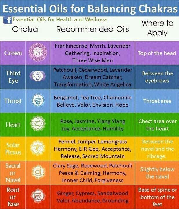 Young Living Essential Oils and corresponding chakras for ...
