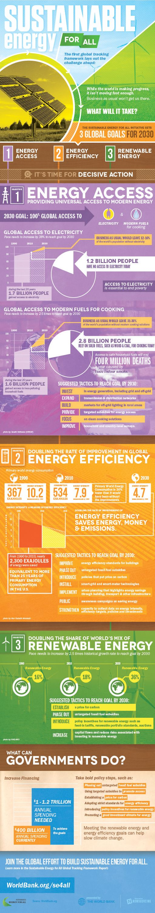 Infographic: Sustainable Energy for All - What Will It Take?