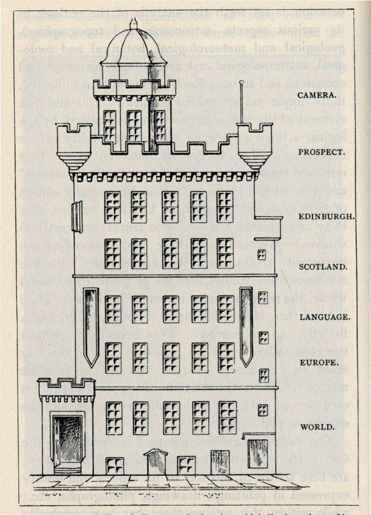 14 best Patrick Geddes images on Pinterest Patrick ou0027brian - copy blueprint detail in short crossword clue