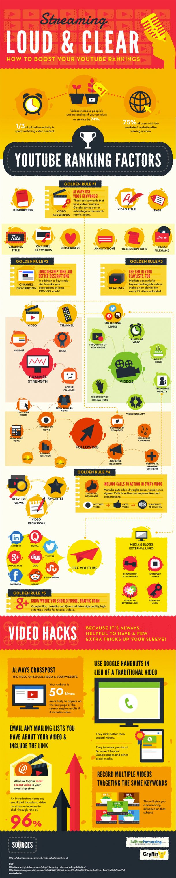 [INFOGRAPHIC] How to Boost Your YouTube Ranking: Keywords; Descriptions; SEO; Call-to-action; Traffic; Details.