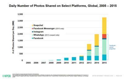 Publikacja zdjęć w sieci w latach 2005-2015 – najnowszy raport Kleiner Perkins Caufield & Byers