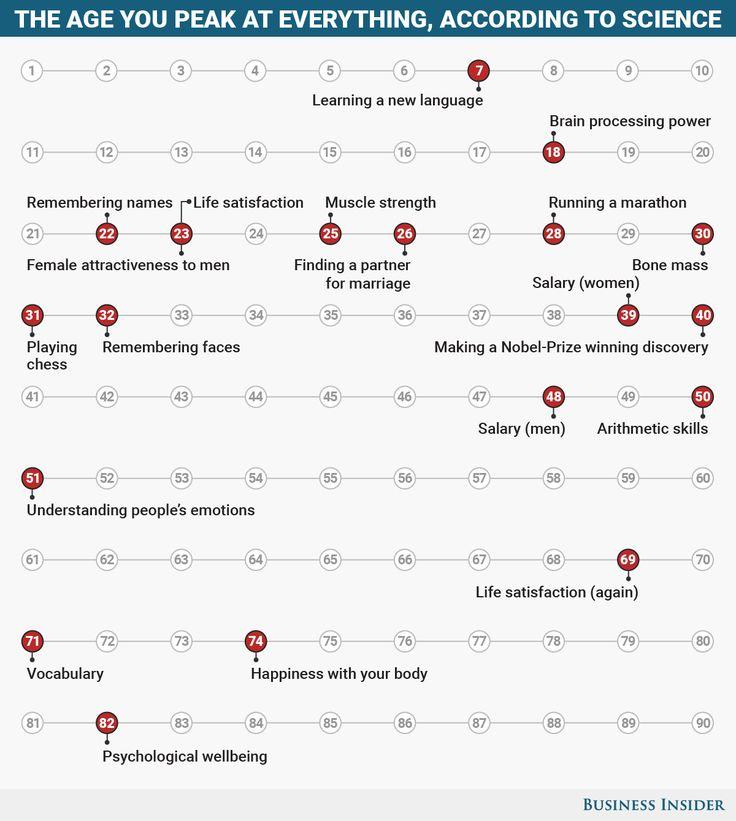 Best 75+ Psychologie images on Pinterest | Psychology, Education and ...