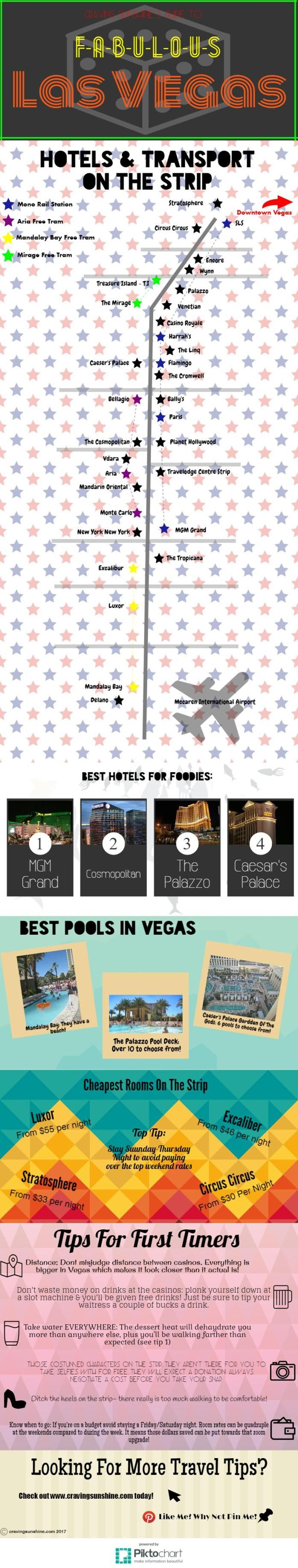Looking for information on where to stay on the Las Vegas Strip? Look no further! Check out our Inforgraphic full of hints & tips for picking the best hotel for you on the strip.