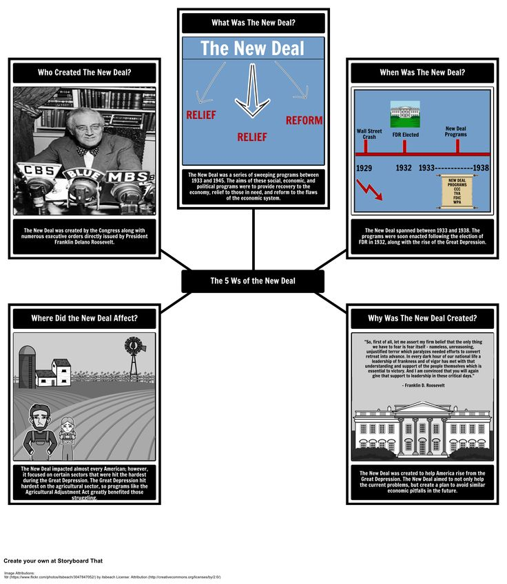 The New Deal - 5 Ws: FDR's New Deal sought to help America recover from The Great Depression. Create a plot diagram graphic organizer / storyboard to look at the effects of the New Deal and how Relief Recovery Reform and the Civil Works Administration tried to help the American people.