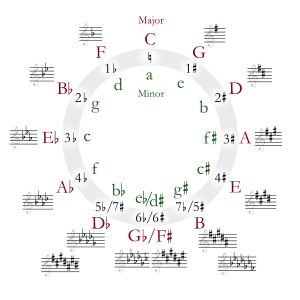 "F-sharp minor is a minor scale based on F-sharp, consisting of the pitches F♯, G♯, A, B, C♯, D, and E. For the harmonic minor, the E is raised to E♯. Its key signature has three sharps. ""I hate everything about you"" 3 Days grace"