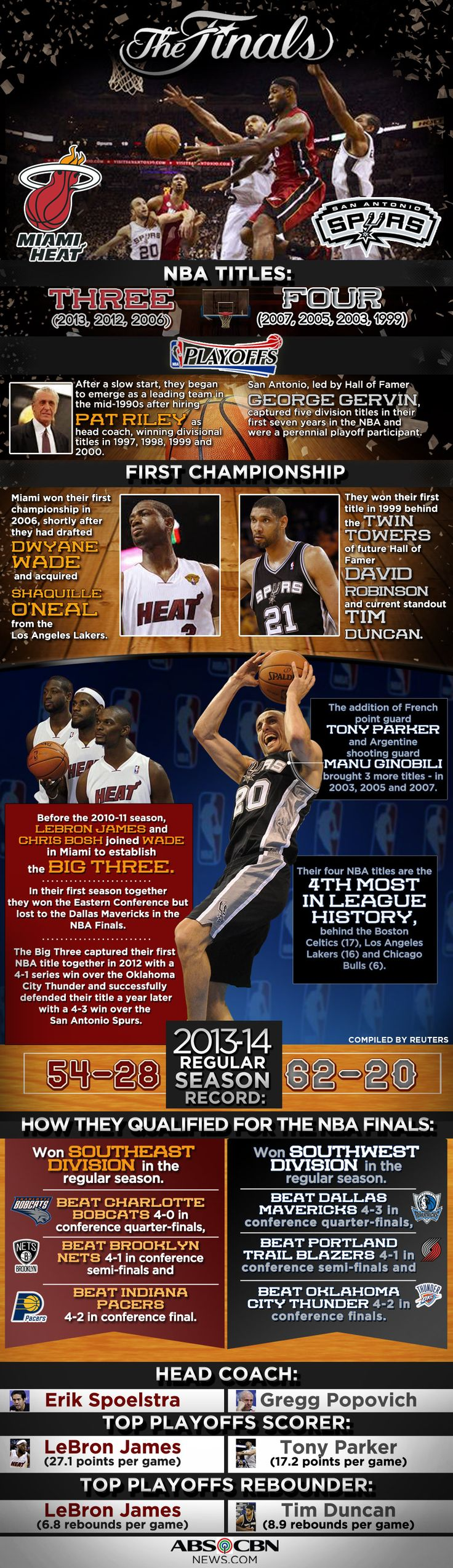 INFOGRAPHIC: Miami vs San Antonio by the numbers | Here are some interesting facts about the San Antonio Spurs and Miami Heat.