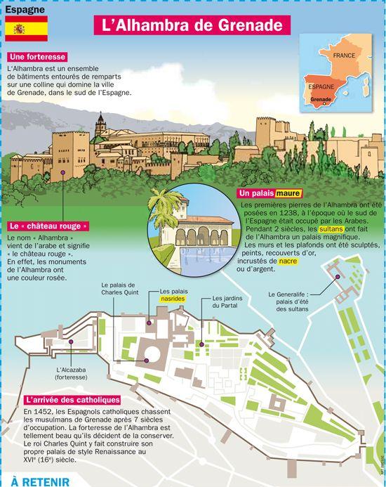 Fiche exposés : L'Alhambra de Grenade