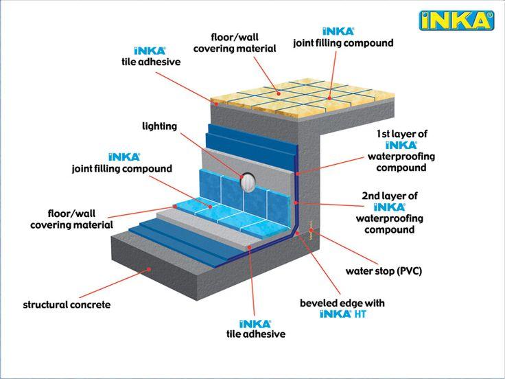16 mejores im genes de piscinas en pinterest piscinas for Detalle constructivo piscina