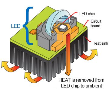 LED cooling