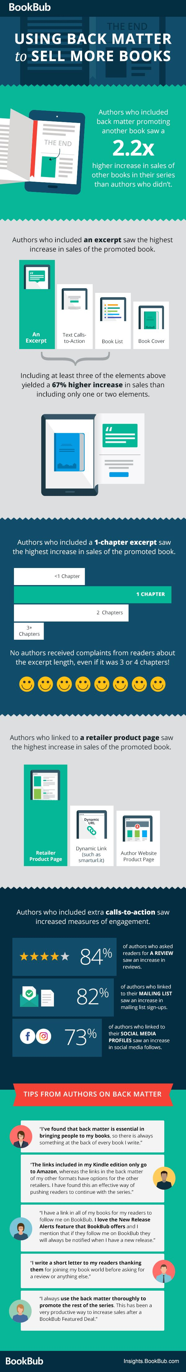"""An ebook's back matter — the pages that follow the end of the narrative — is prime real estate for promoting other books. We surveyed 250 authors to gather data on how back matter promotions helped increase sales of their other books, and what sort of back matter promotions worked best for them. We created the infographic below to share our findings, and hope this helps you brainstorm about how to format your own books' back matter."""
