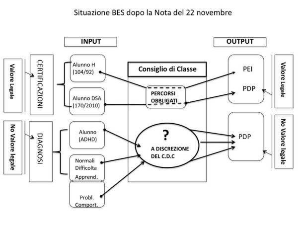 Chiarimenti sulla Circolare BES del 22 novembre