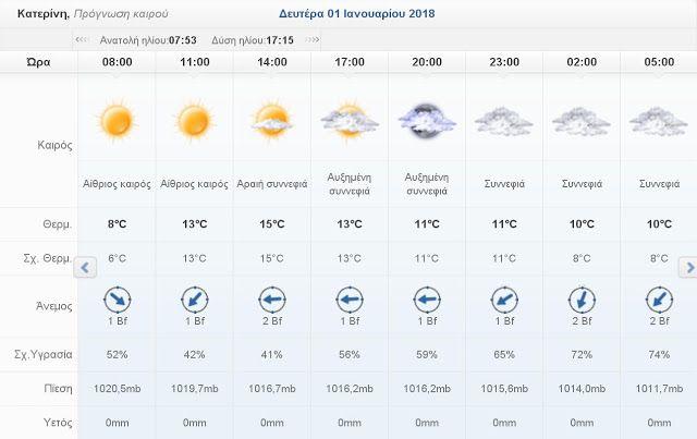 Πιερία: Ο καιρός σήμερα Δευτέρα 1 Ιανουαρίου 2018 στην Κατ...
