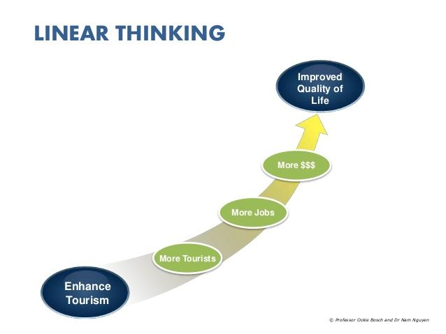 LINEAR THINKING   Improved   Quality of   Life   Enhance   Tourism   More Tourists   More Jobs   More $$$   © Professor Ockie Bosch and Dr Nam Nguyen