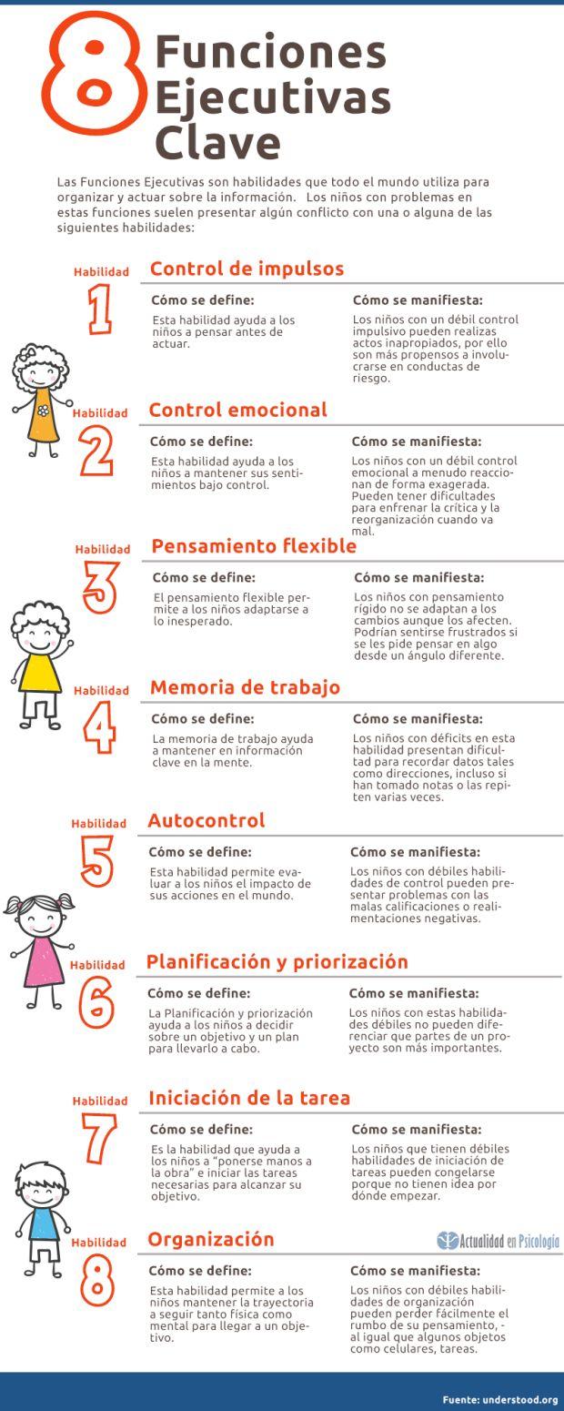 Orientación en Galicia: Infografía: 8 funcións executivas clave