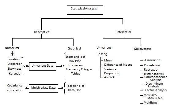 Statistical treatment of data in thesis writing