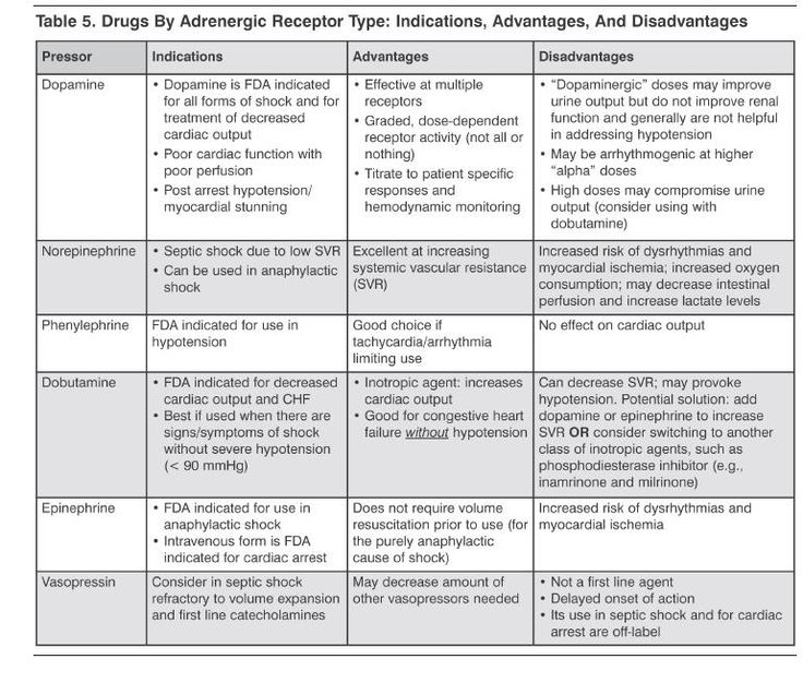 83 best PHARMACOLOGY images on Pinterest Nursing, Anatomy and - drug classification chart